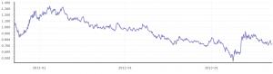 長期金利の推移(3年)