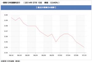 chart_20140712