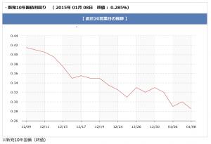 chart_1m