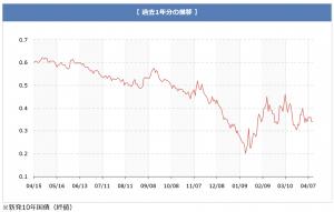 chart_150414