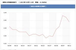 chart_150512