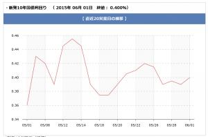 chart_20150603.
