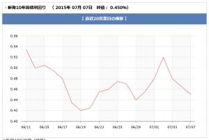 chart_20150707