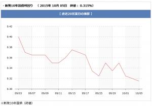 chart_20151005