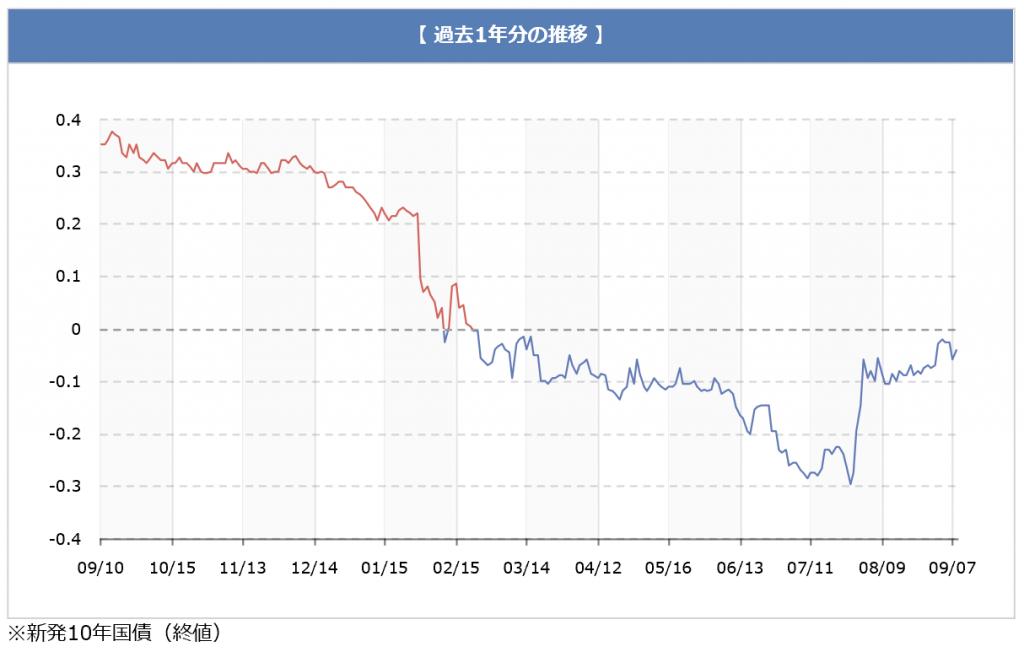 chart_160911