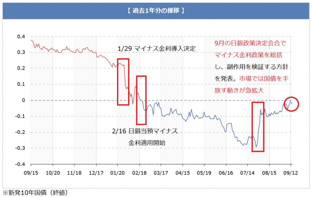 chart_160914