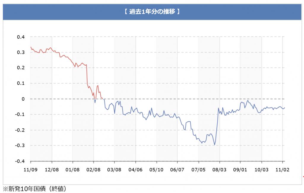 chart_191107
