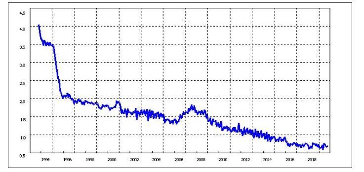日本の国内銀行の貸出金利の推移