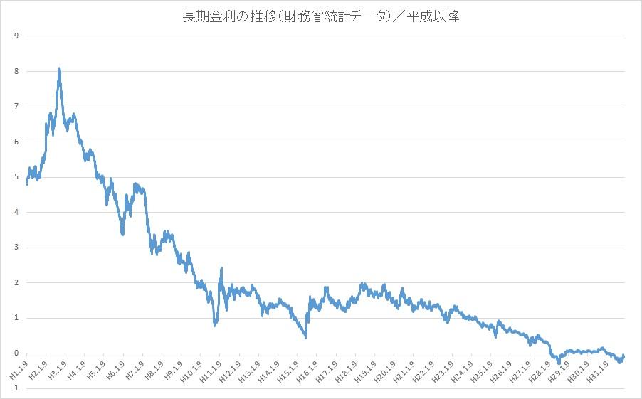 平成以降の長期金利の推移(財務省データ)