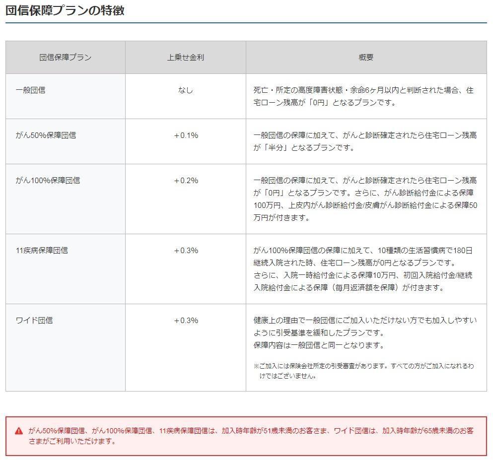 ジャパンネット銀行の疾病保障付き団信