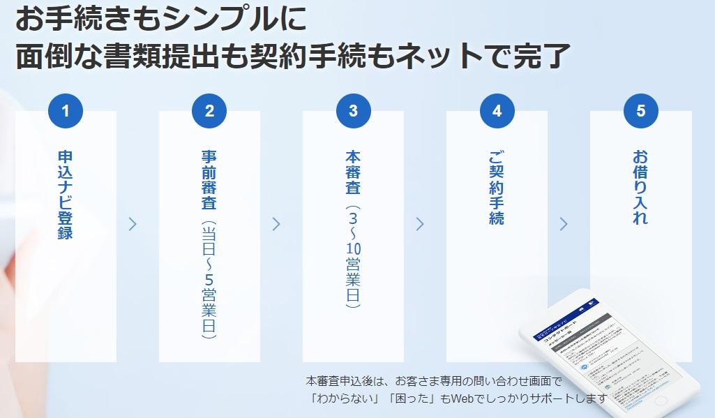 ジャパンネット銀行の住宅ローン審査の流れ・手順