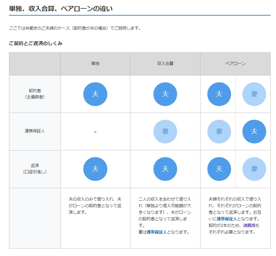 PayPay銀行(旧ジャパンネット銀行)の住宅ローンは収入合算やペアローンにも対応
