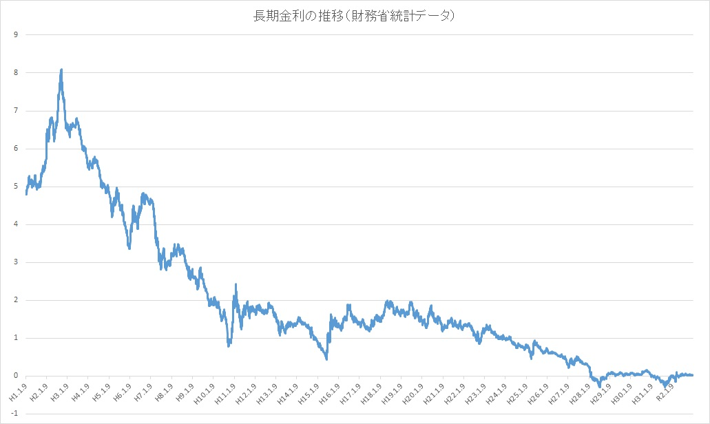長期金利の推移・動向(平成以後)