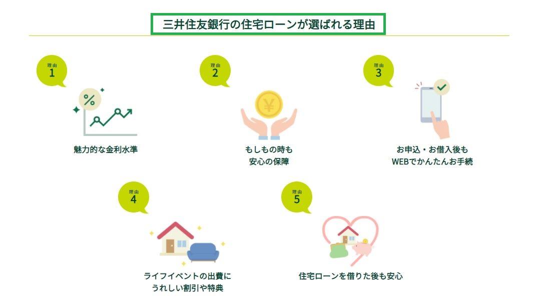 三井住友銀行の住宅ローンの特徴・メリット