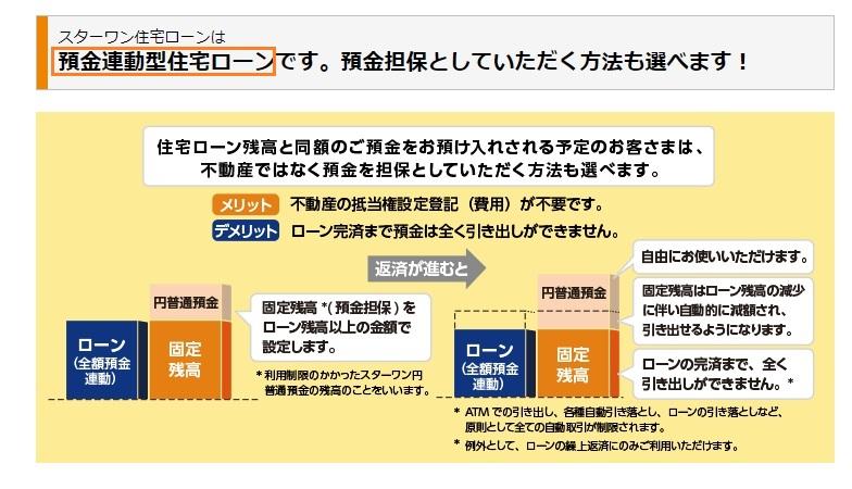 東京スター銀行の預金連動型の住宅ローン