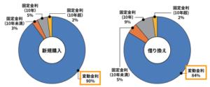 ソニー銀行の住宅ローンの契約金利タイプの割合