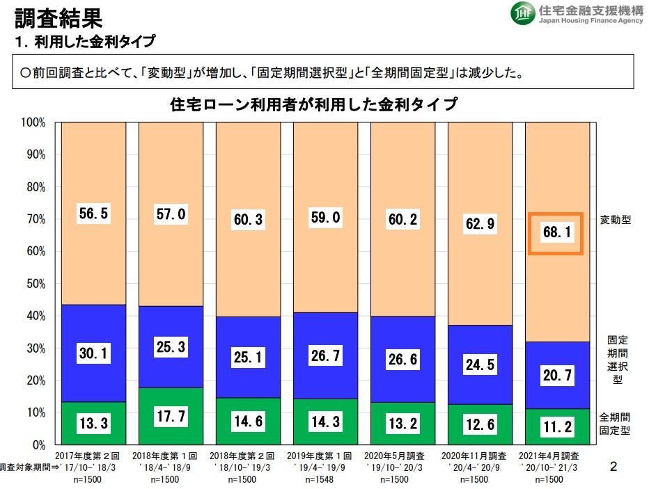 住宅ローン利用者の実態調査(2021年6月)
